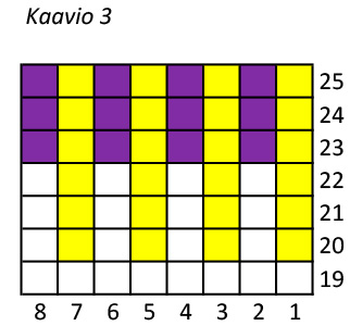 Kaavio 3